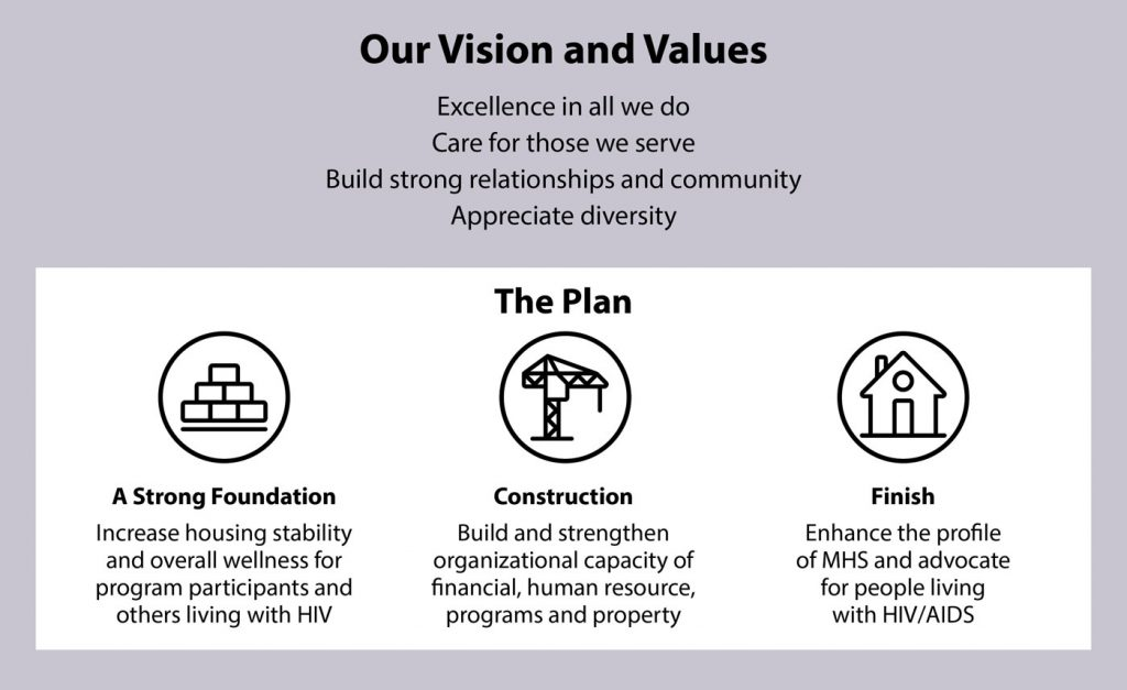Our Vision and Values- Excellence in all we do, Care for those we service, Build strong relationships and community, Appreciate diversity